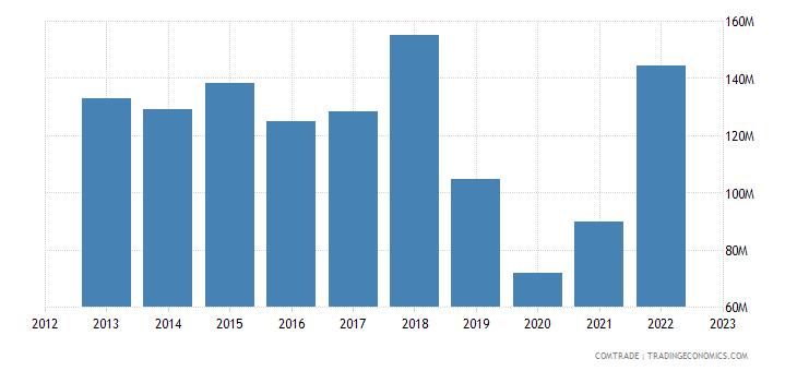 canada exports kuwait