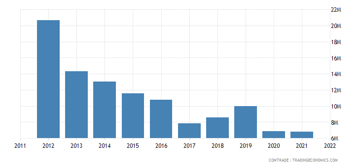 canada exports kyrgyzstan