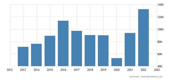 canada exports lebanon