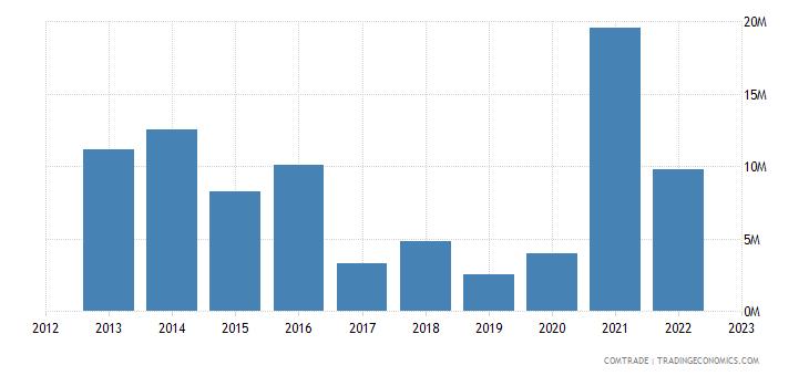 canada exports liberia