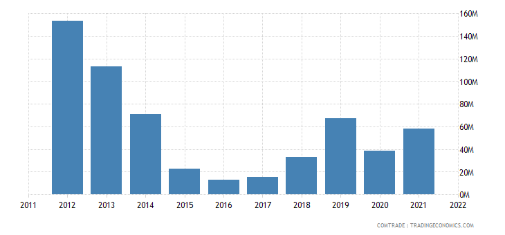 canada exports libya