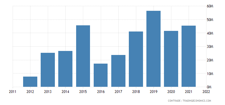 canada exports macau