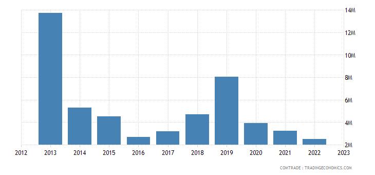 canada exports macedonia