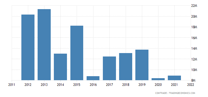 canada exports madagascar