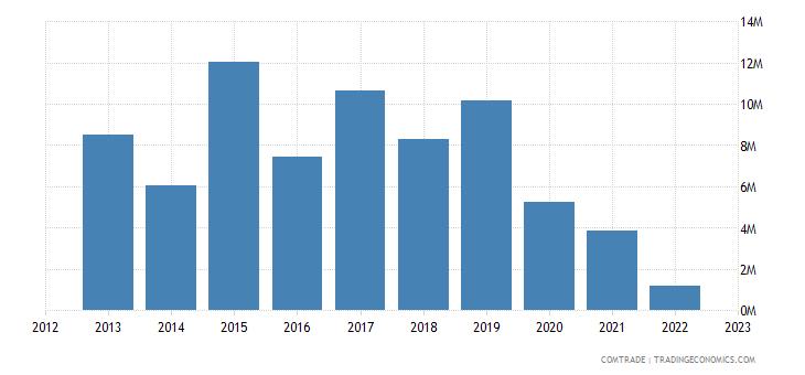 canada exports malawi