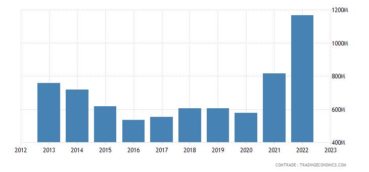 canada exports malaysia