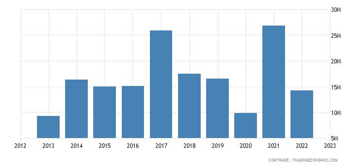 canada exports maldives