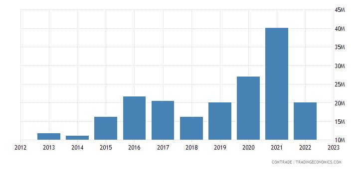 canada exports mali