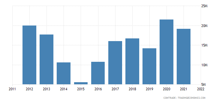 canada exports mauritania