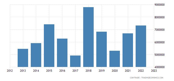 canada exports mauritius