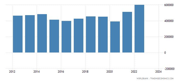 canada exports merchandise customs current us$ millions wb data