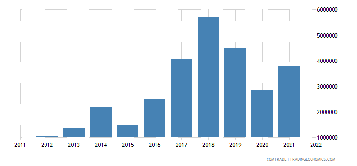 canada exports montenegro