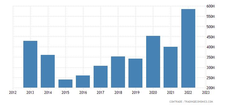 canada exports morocco