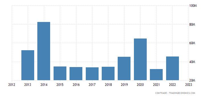 canada exports mozambique