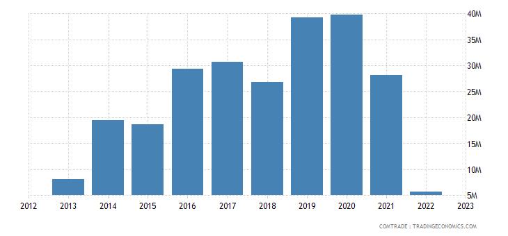 canada exports myanmar