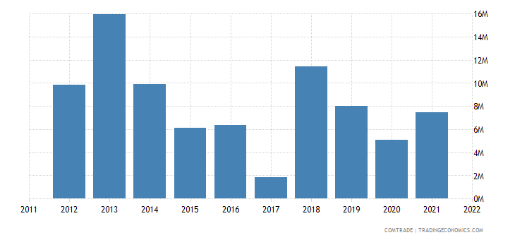 canada exports namibia