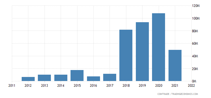 canada exports nepal