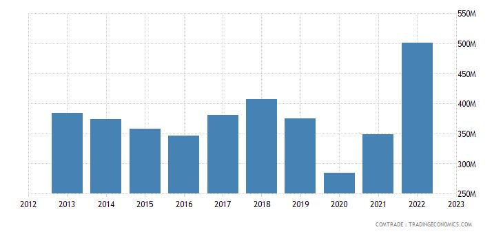 canada exports new zealand