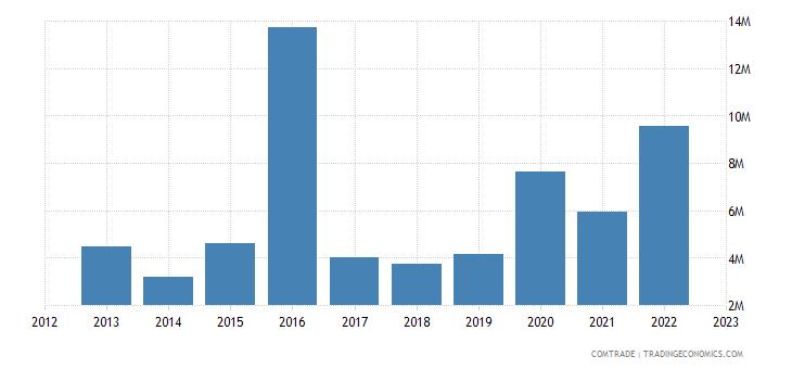 canada exports niger