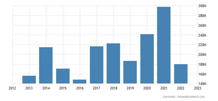 canada exports nigeria cereals