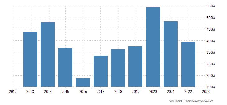 canada exports nigeria