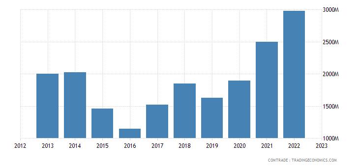 canada exports norway