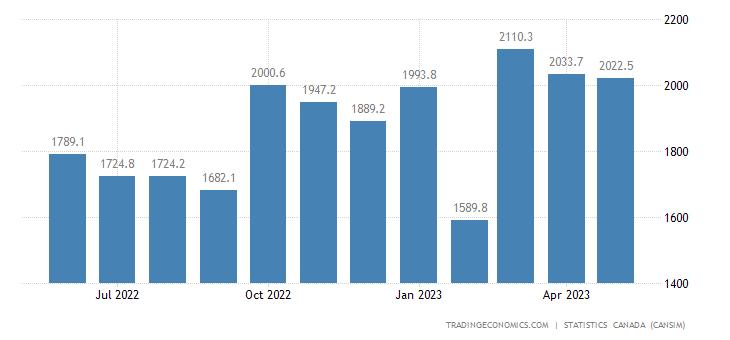 Canada Exports of (bop) - Aircraft, Aircraft Engines And