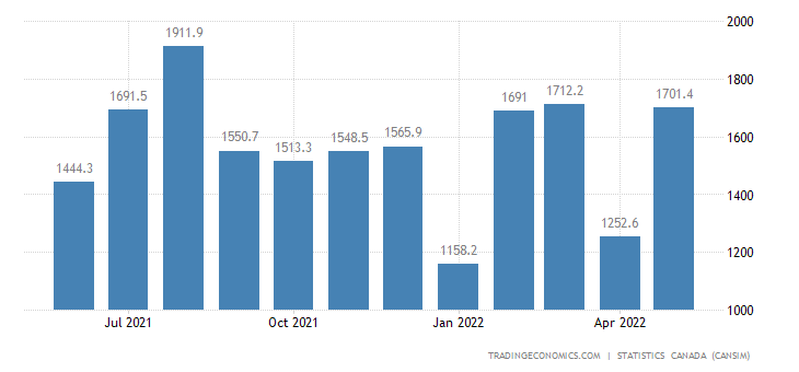 Canada Exports of (bop) - Aircraft Aircraft Engines And