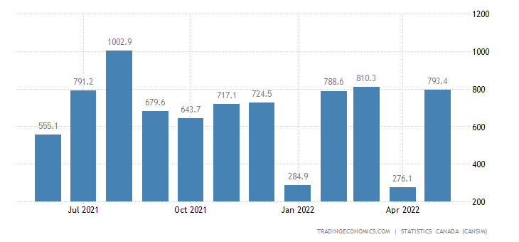 Canada Exports of (bop) - Aircraft