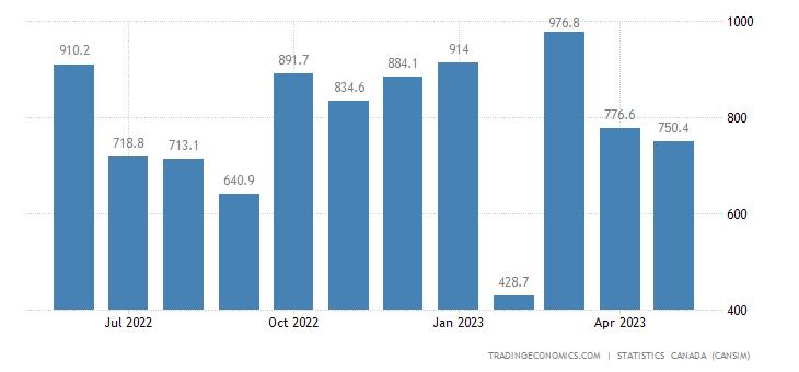 Canada Exports of Aircraft