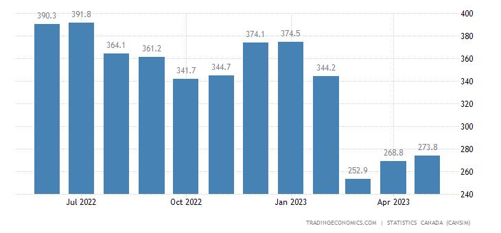 Canada Exports of (bop) - Asphalt and Asphalt Products