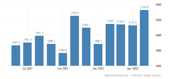 Canada Exports of Basic Chemicals and Industrial