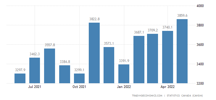 Canada Exports of (bop) - Basic&industrial Chemical, Pla