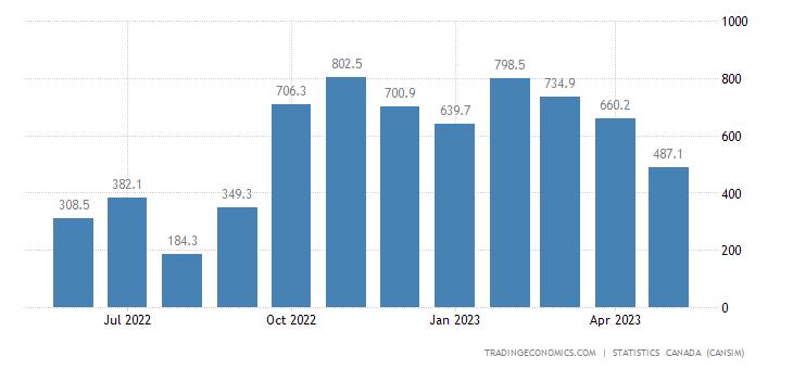 Canada Exports of Canola