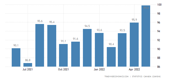 Canada Exports of (bop) - Carpets, Textile Furnishings&t