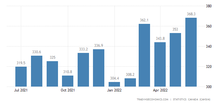 Canada Exports of Cleaning Products and Toiletri