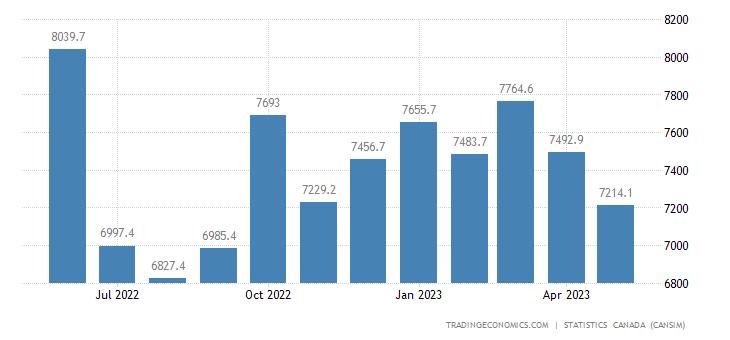 Canada Exports of (bop) - Consumer Goods