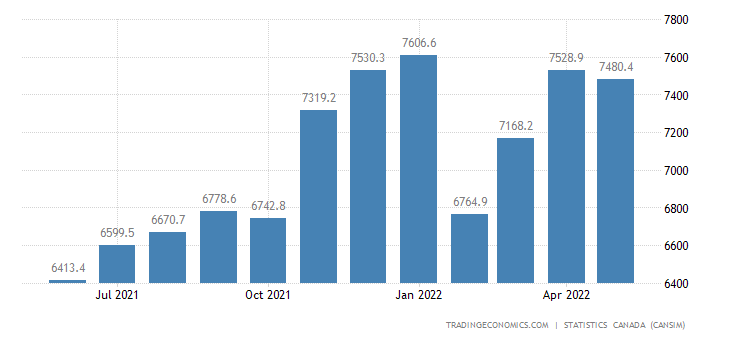Canada Exports of Consumer Goods