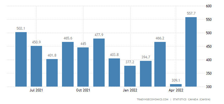 Canada Exports of Copper Ores and Concentrates