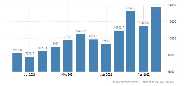 Canada Exports of (bop) - Crude Oil and Crude Bitumen