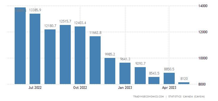 Canada Exports of Crude Oil and Crude Bitumen
