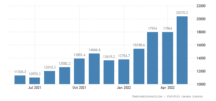 Canada Exports of Energy Products