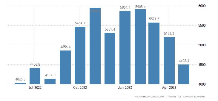 Canada Exports of (bop) - Farm, Fishing and Intermediate