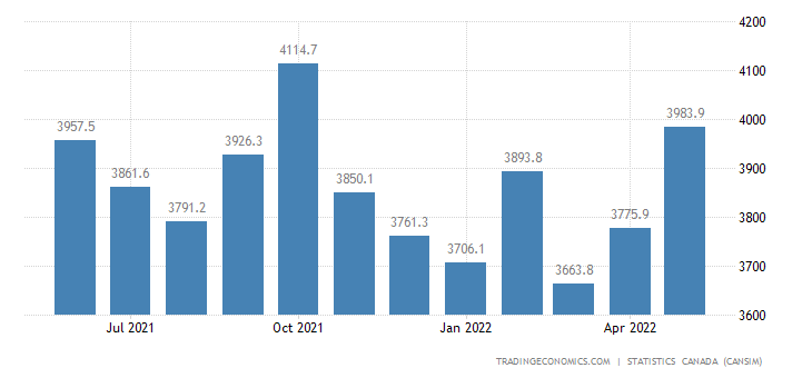 Canada Exports of (bop) - Farm Fishing and Intermediate