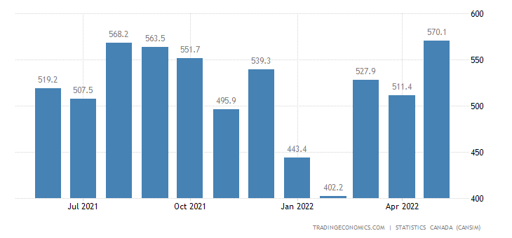 Canada Exports of Fruits Nuts and Vegetables