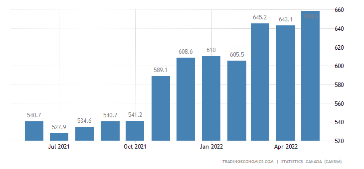 Canada Exports of (bop) - Furniture and Fixtures
