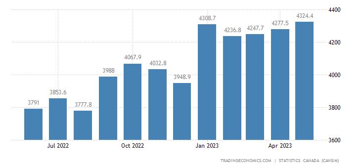 Canada Exports of (bop) - Industrial Machinery, Equipmen