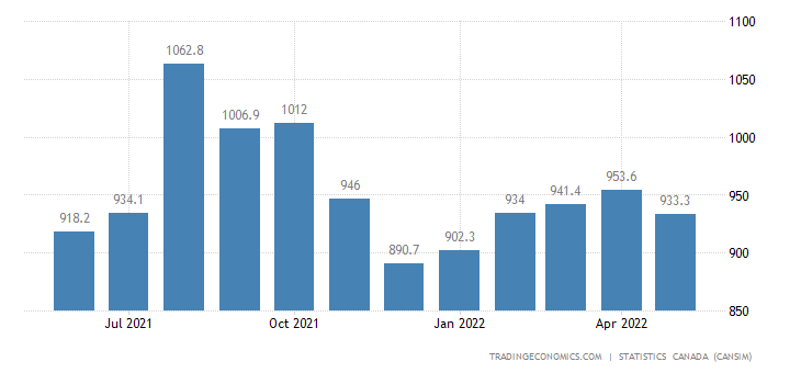Canada Exports of Meat Products