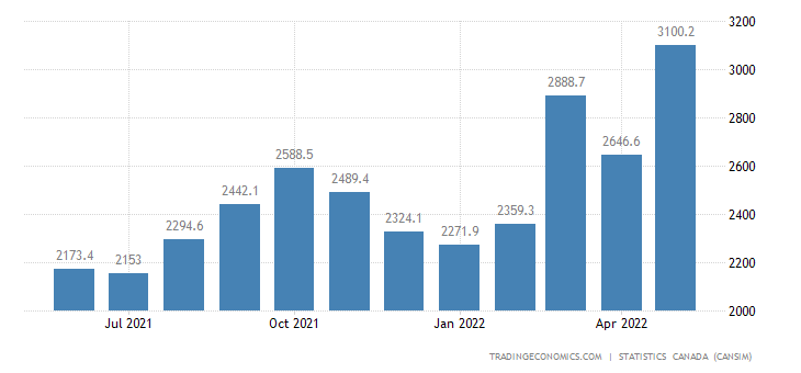 Canada Exports of (bop) - Metal Ores and Non-metallic Mi