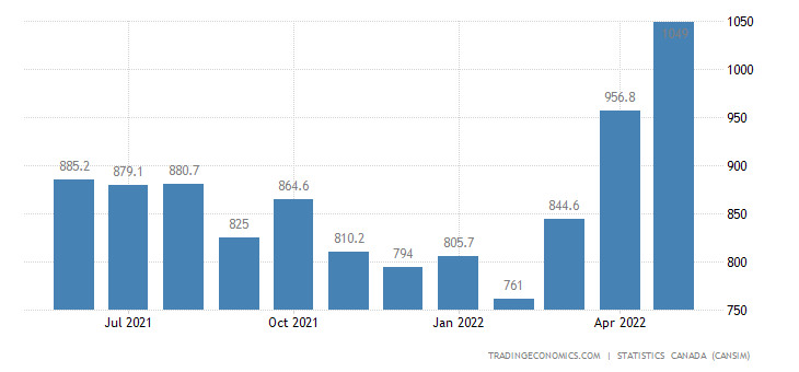 Canada Exports of (bop) - Miscellaneous Goods and Suppli